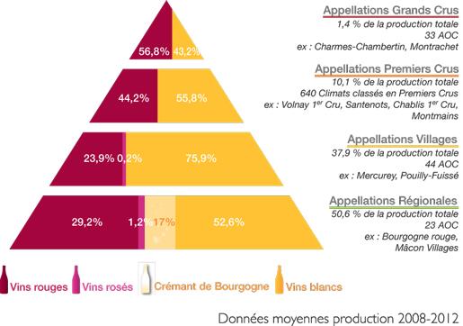 classement du vin en bourgogne